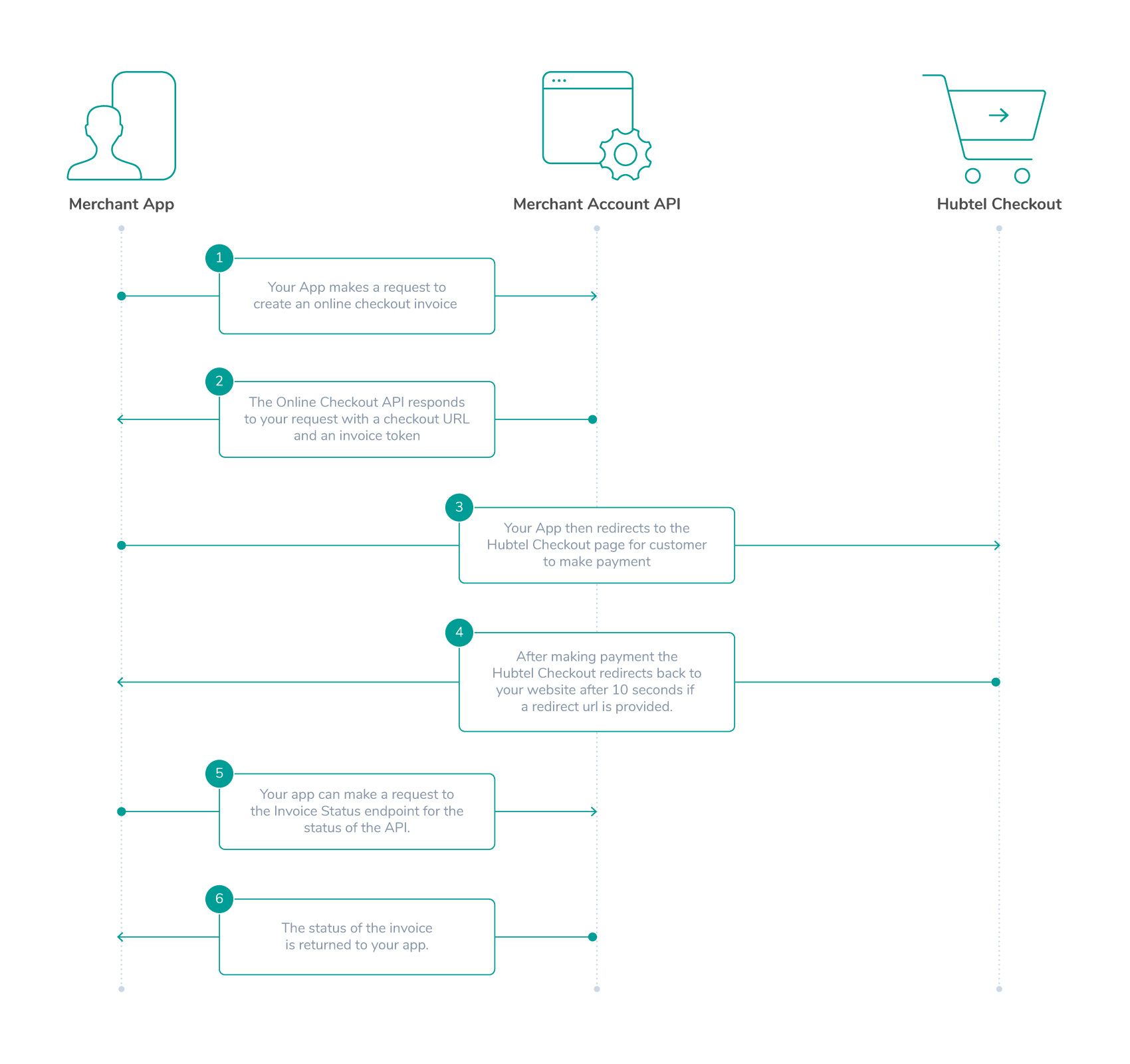 Redirect Checkout Request Flow