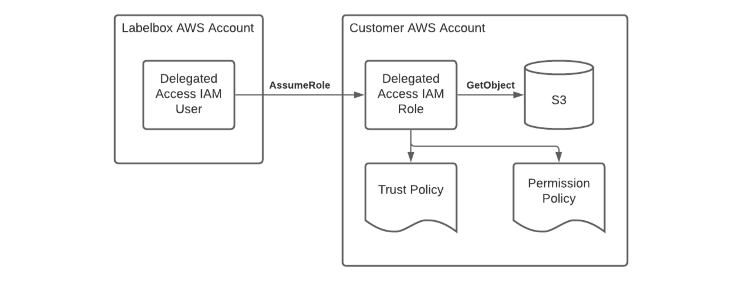 Delegated Access setup in AWS (similar in GCP)