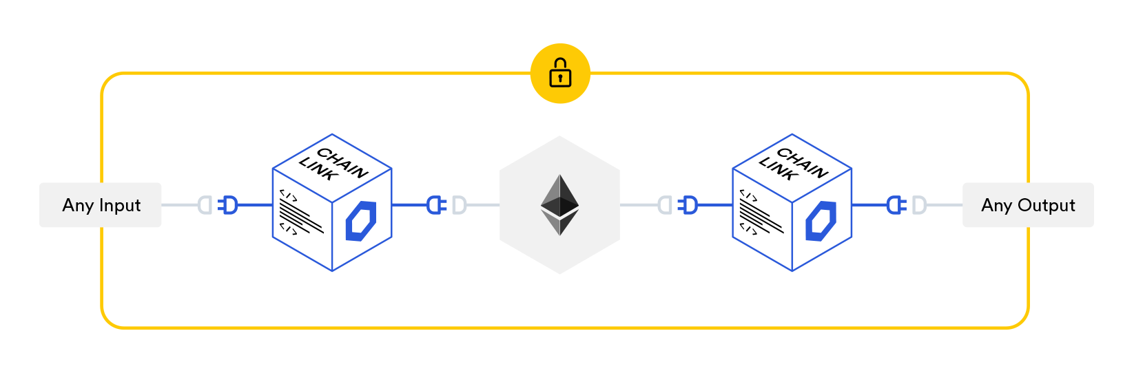 "The Chainlink node is middleware, operating between the blockchain and external data. More information on our architecture is available <a href=""https://docs.chain.link/v1.0/docs/architecture-overview"" target=""_blank"">here</a>."