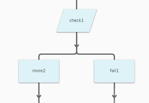The structure of the Conditional Check
