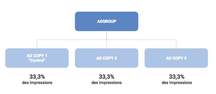Exemple d'un Adgroup avec 3 Adcopies Active