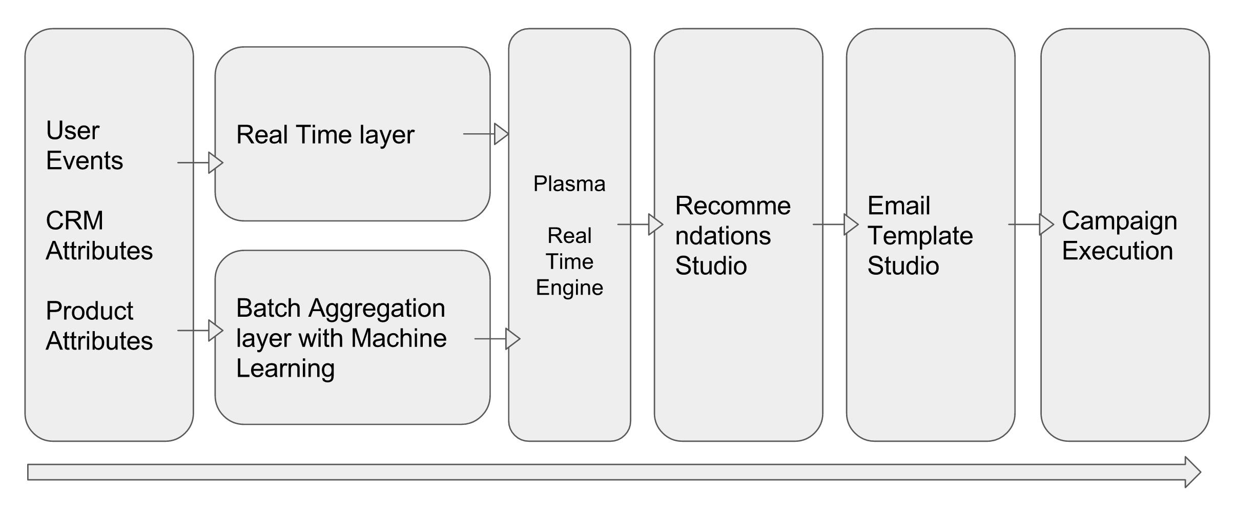Plasma Engine Diagram