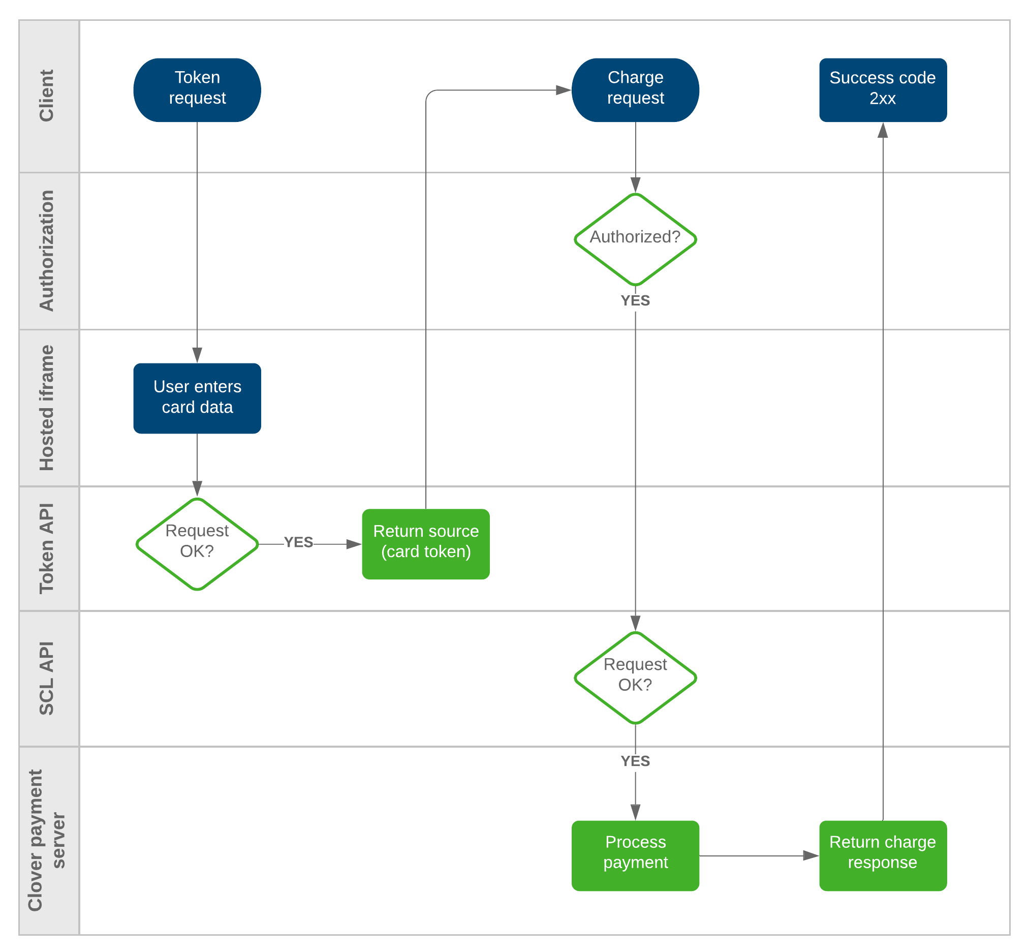 iframe and API request flow