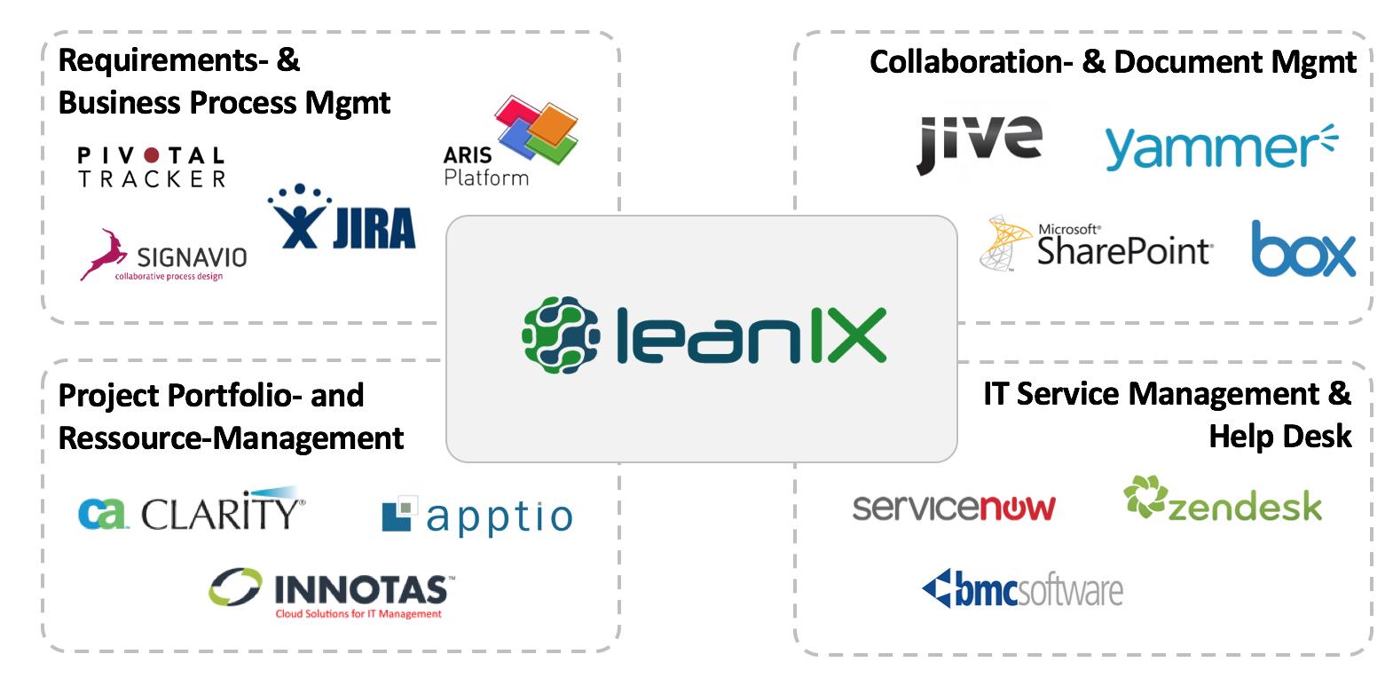 LeanIX Ecosystem