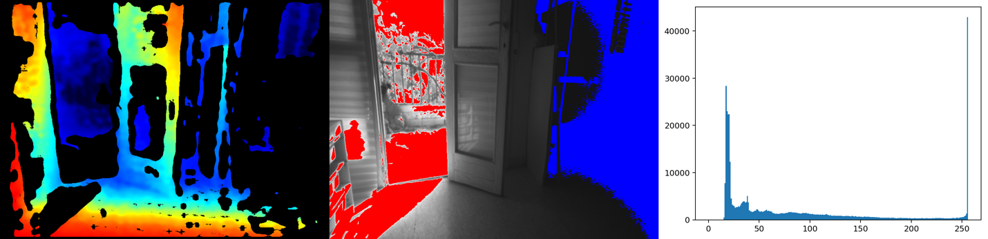 Figure 14. Mixed indoor and outdoor scene. Left: Depth map , Middle: Left monochrome image with inpainting to show saturation (red) and underexposed (blue) regions. . Right: left image brightness histogram, showing the the bi-modal distribution of high and low exposure.