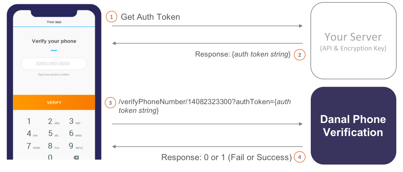 Auth Token Generation Flow