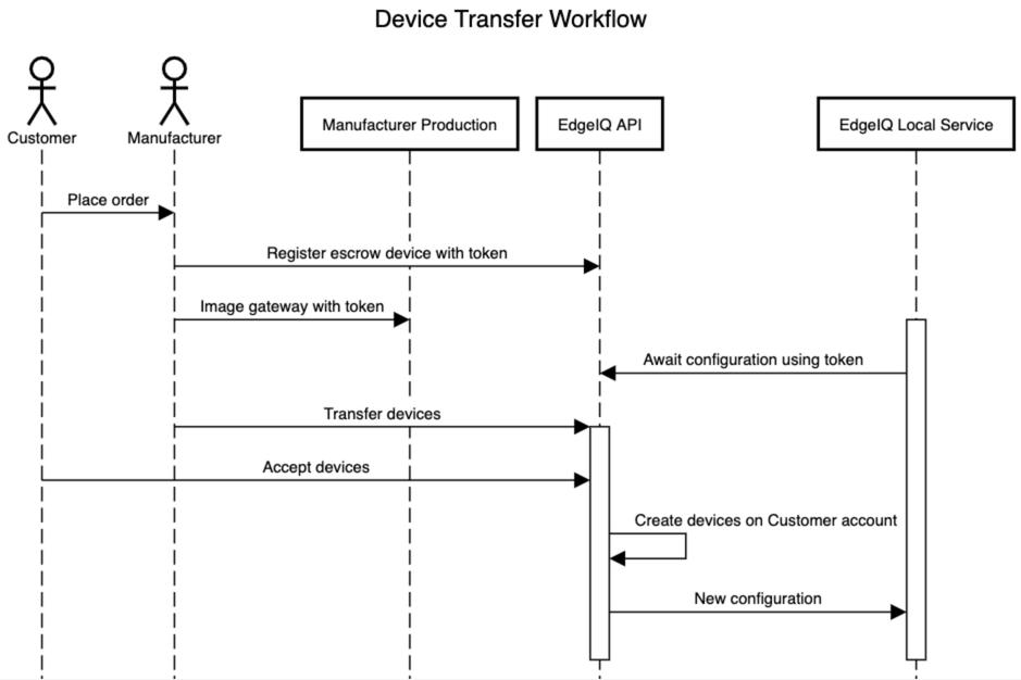 Escrow Workflow