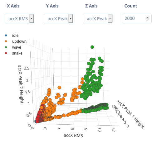 Examining your full dataset in the feature explorer.
