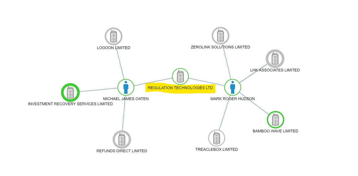 2-hop network expansion in company > company officers > companies sequence seeded with the highlighted company. To replicate, enter '10819854' in the 'company_number' parameter at [Expand a network starting with a company](https://regulation-technologies.readme.io/reference/expandcompany)