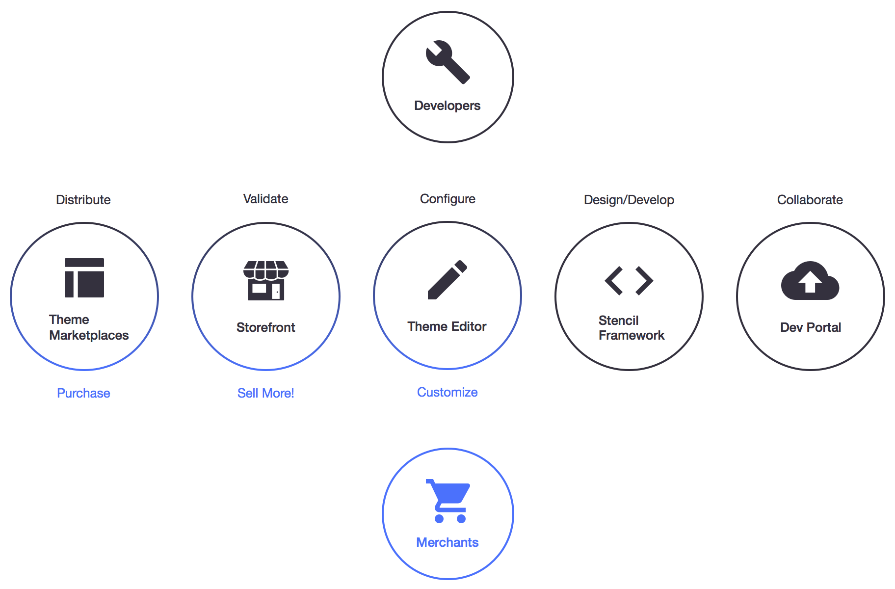 What is stencil bigcommerce stencil themes api stencil provides certain key components for both theme developers and merchants these are summarized in this diagram and are fully described in the malvernweather Image collections