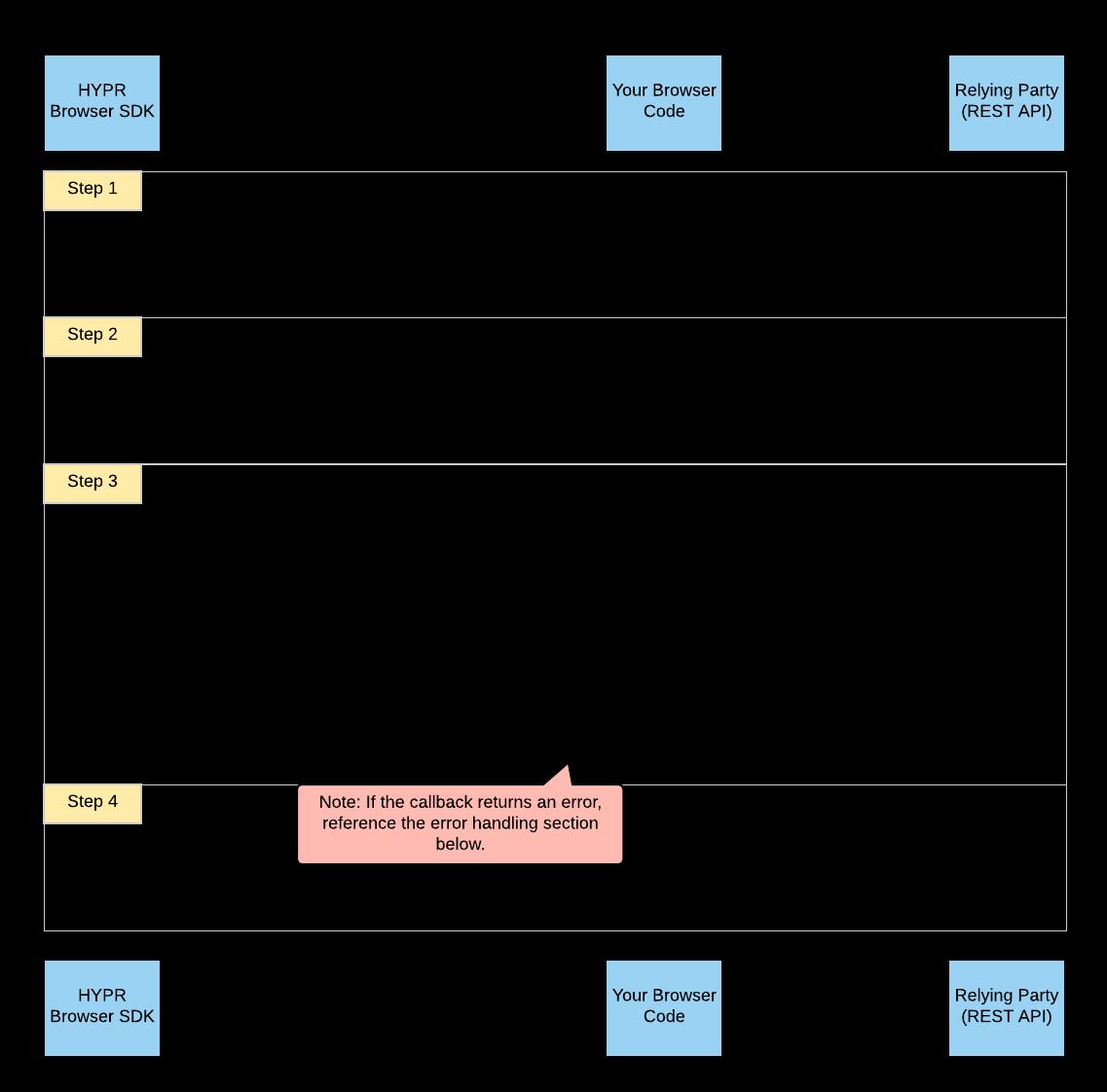 Registration Flow Diagram