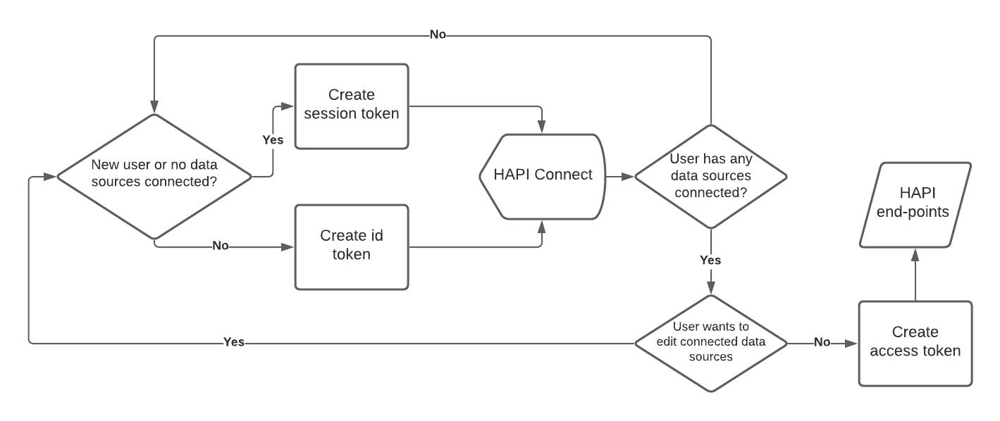 Authorization token workflow