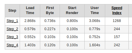 Results table from Multi-Step Script