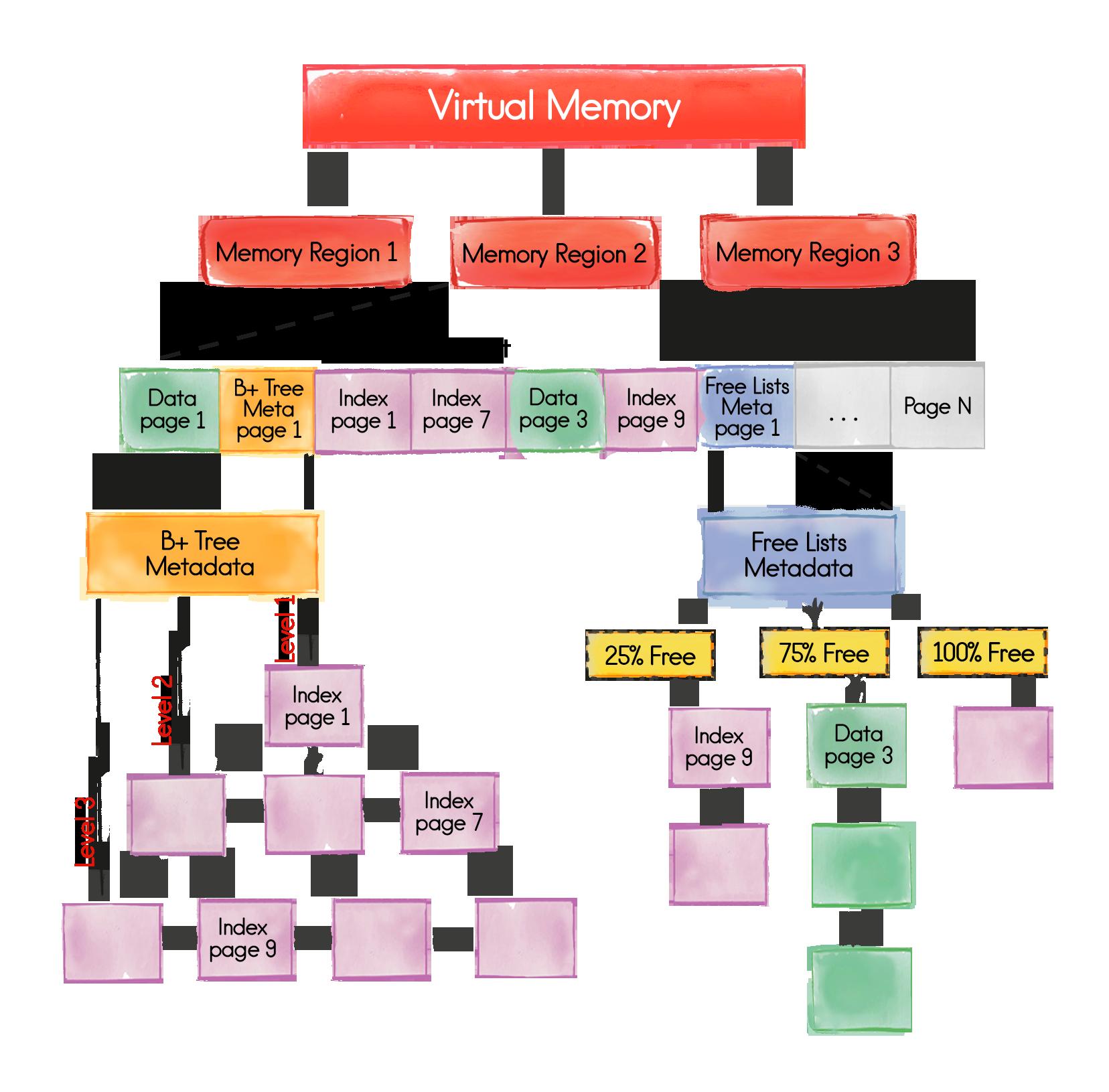 Ignite Virtual Memory
