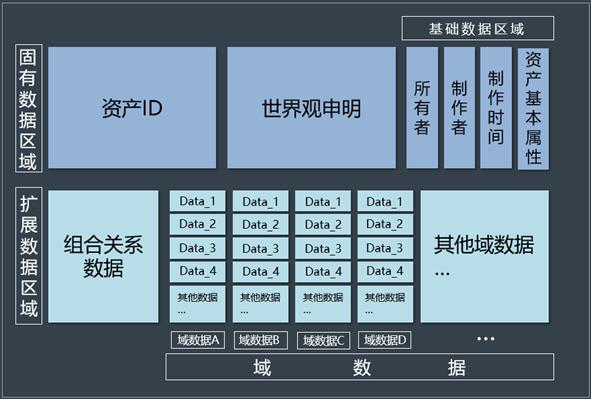 1808标准非同质资产的数据结构