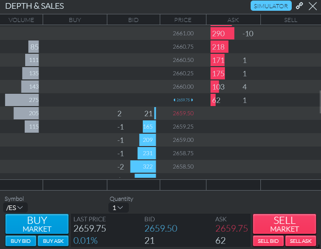Depth of Market widget with marked elements