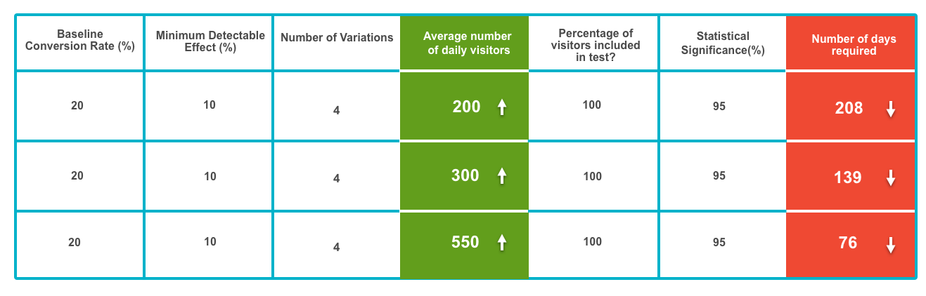 Average number of daily visitors Vs Number of days required