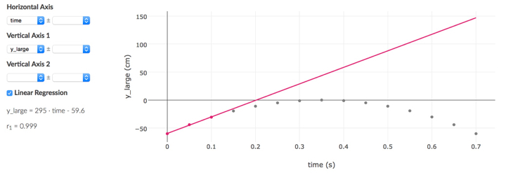 In this position vs time graph, all the data points except the first three are un-selected (by clicking on them). The equation shown at lower left is the slope at t=0.05s.
