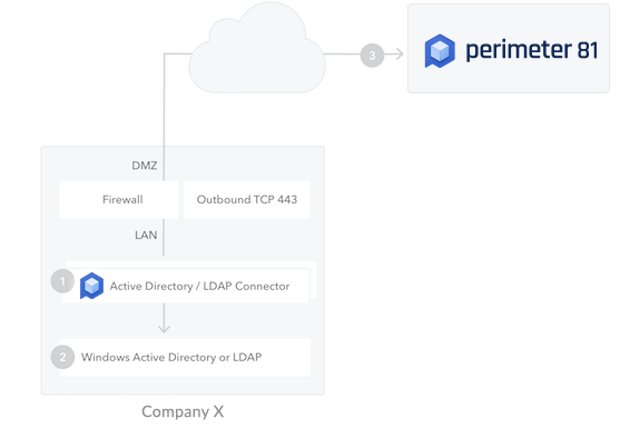 On-Premises Active Directory