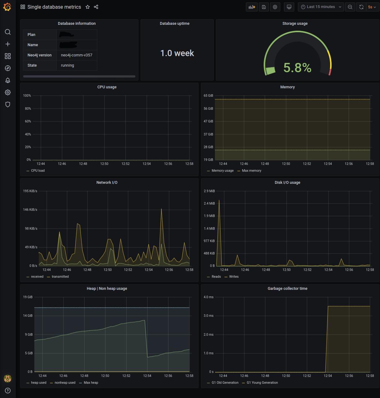 Single database dashboard example