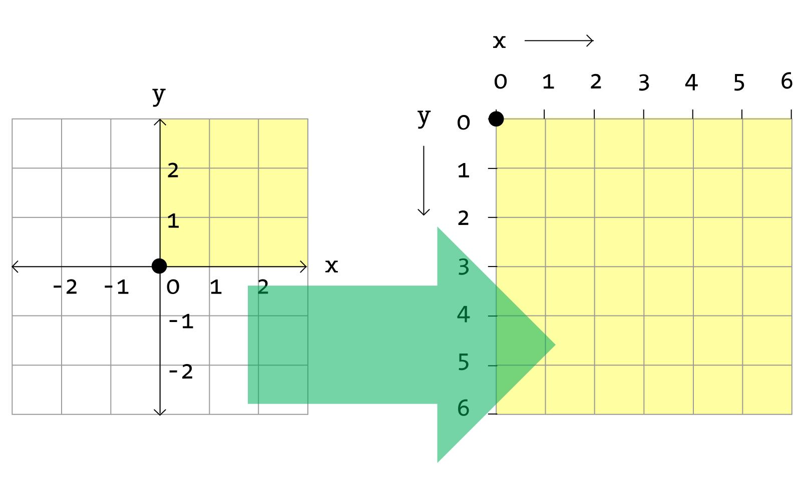 V3 (left), V4 (right)