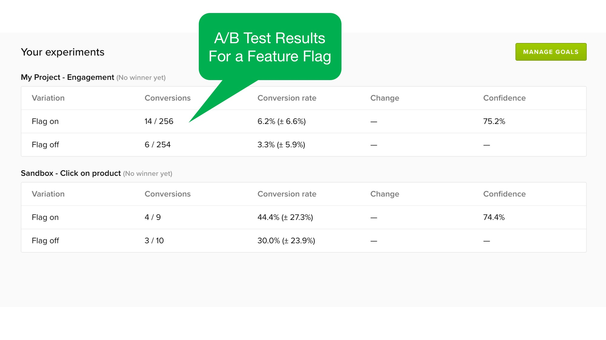 A/B testing results on the Experiments tab