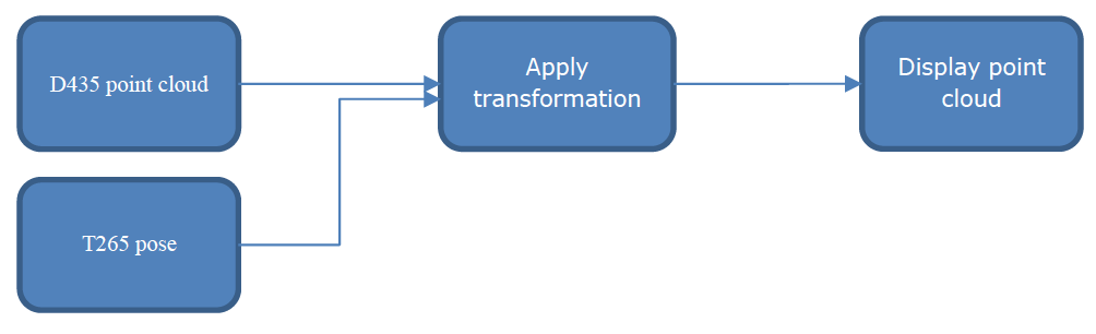 Figure 4-1. Tracking and Depth Sample Data Flow Diagram