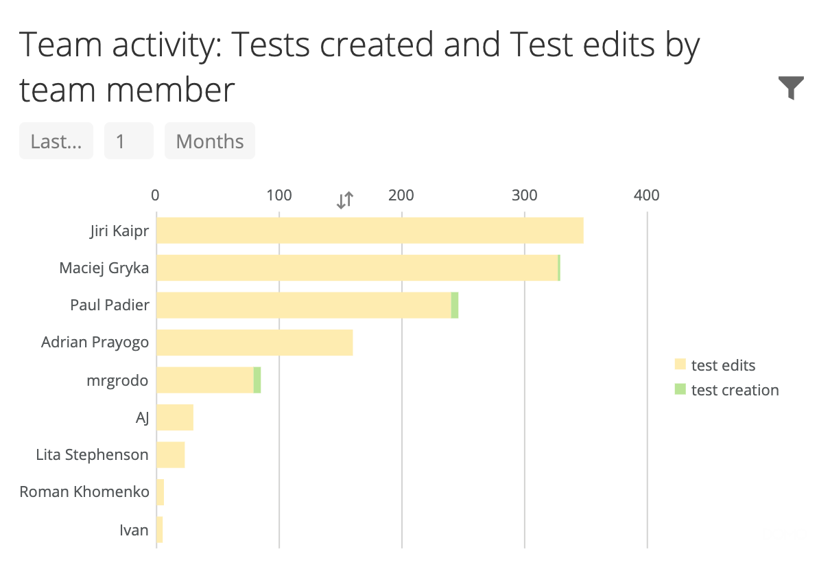 Test suite activity by team member.