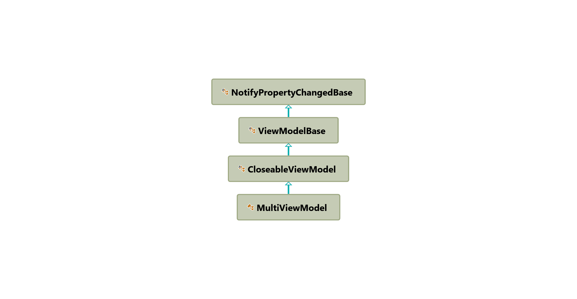 MultiViewModel inheritance hierarchy diagram