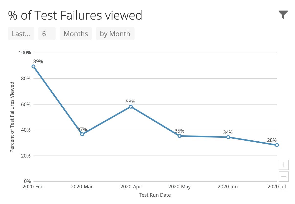 Test failure views.