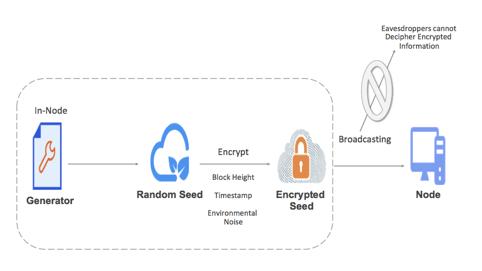 Transmission mechanism with dynamic encryption