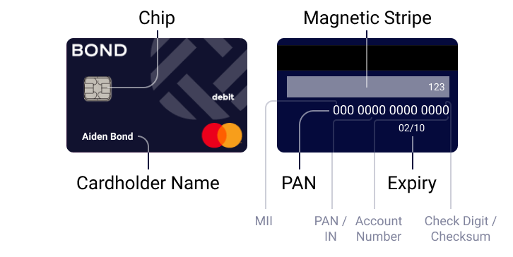 the components of a card