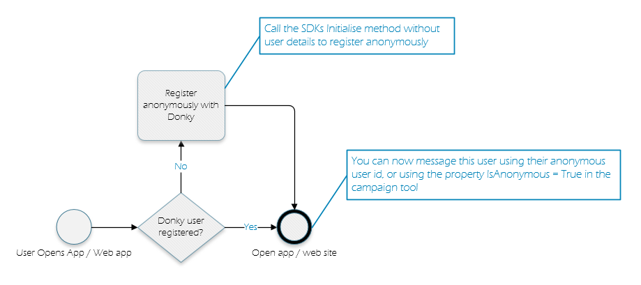 Registering an anonymous user logic flow
