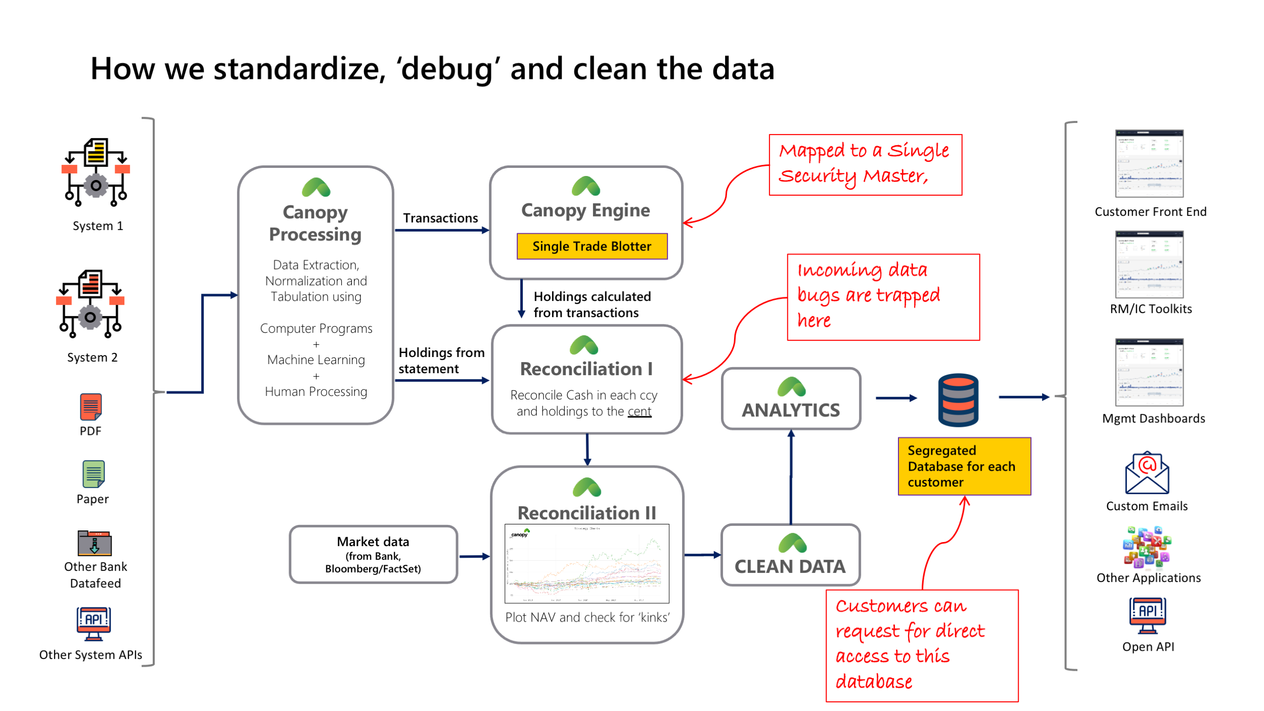 Canopy Data Cleansing Process