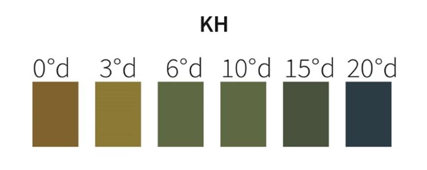 Echelle colorimétrique de la dureté carbonatée. Le KH idéal est compris entre 4 et 5°d.