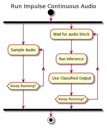 Activity diagram of running the impulse using the parallel audio sampling mechanism