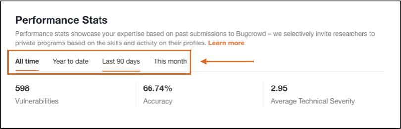 Researcher Dashboard > Performance Stats > Dashboard Timeline