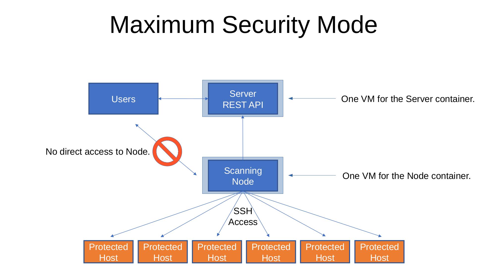 Maximum Security Mode