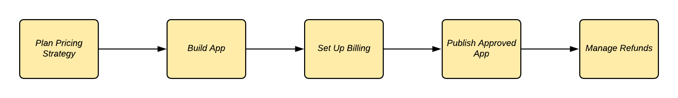Stages of billing: pricing strategy, build app, set up billing, publish approved app, manage refunds