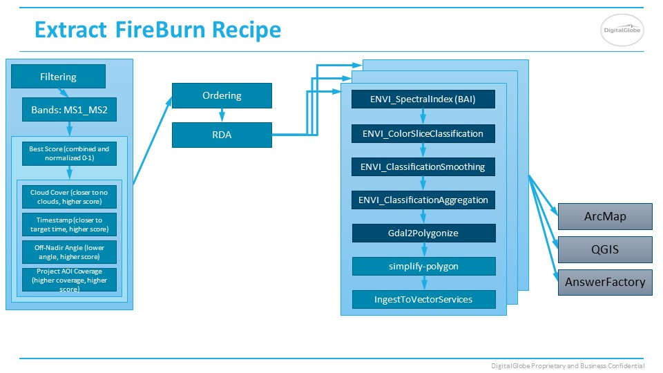 FireBurn Answer recipe slide