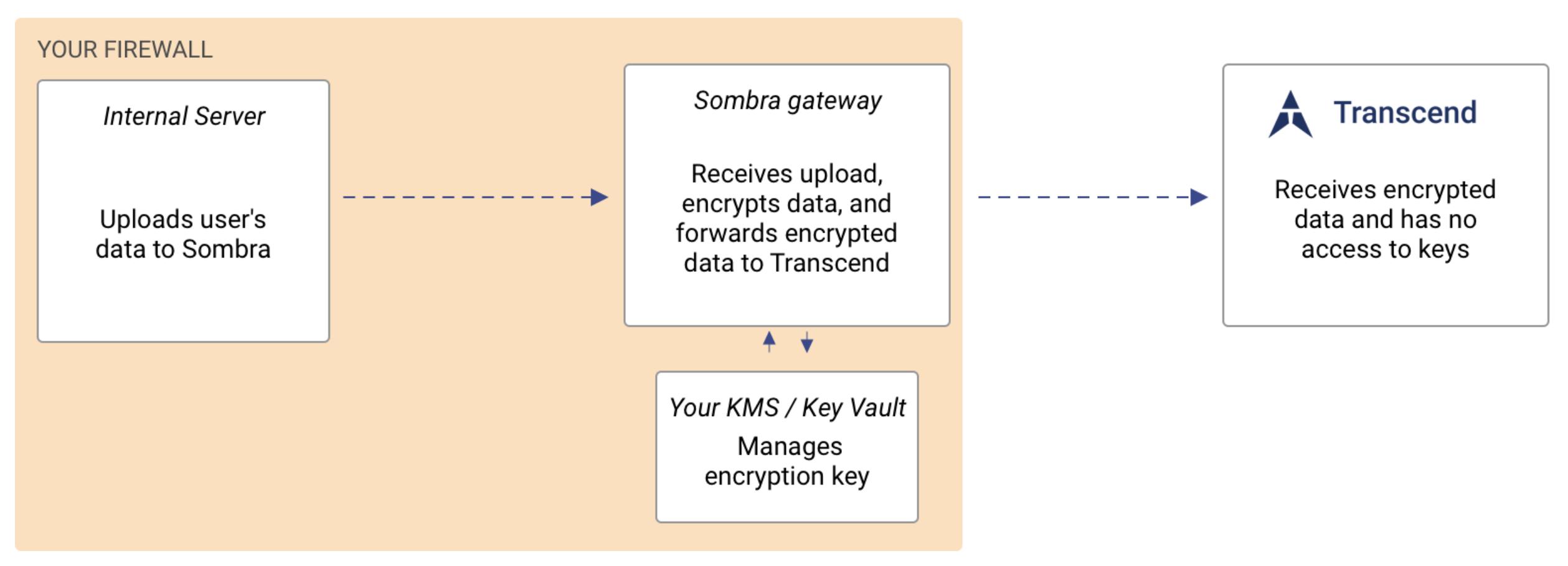 Sombra (End-to-End Encryption)