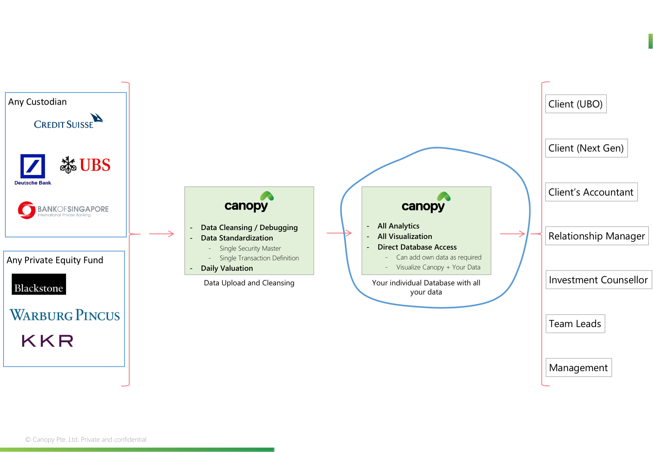 Canopy creates a separate database with all your data (you can get direct access if required)