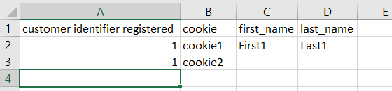 Now customer record with registered ID equal to 1, would have [cookie1, cookie2].