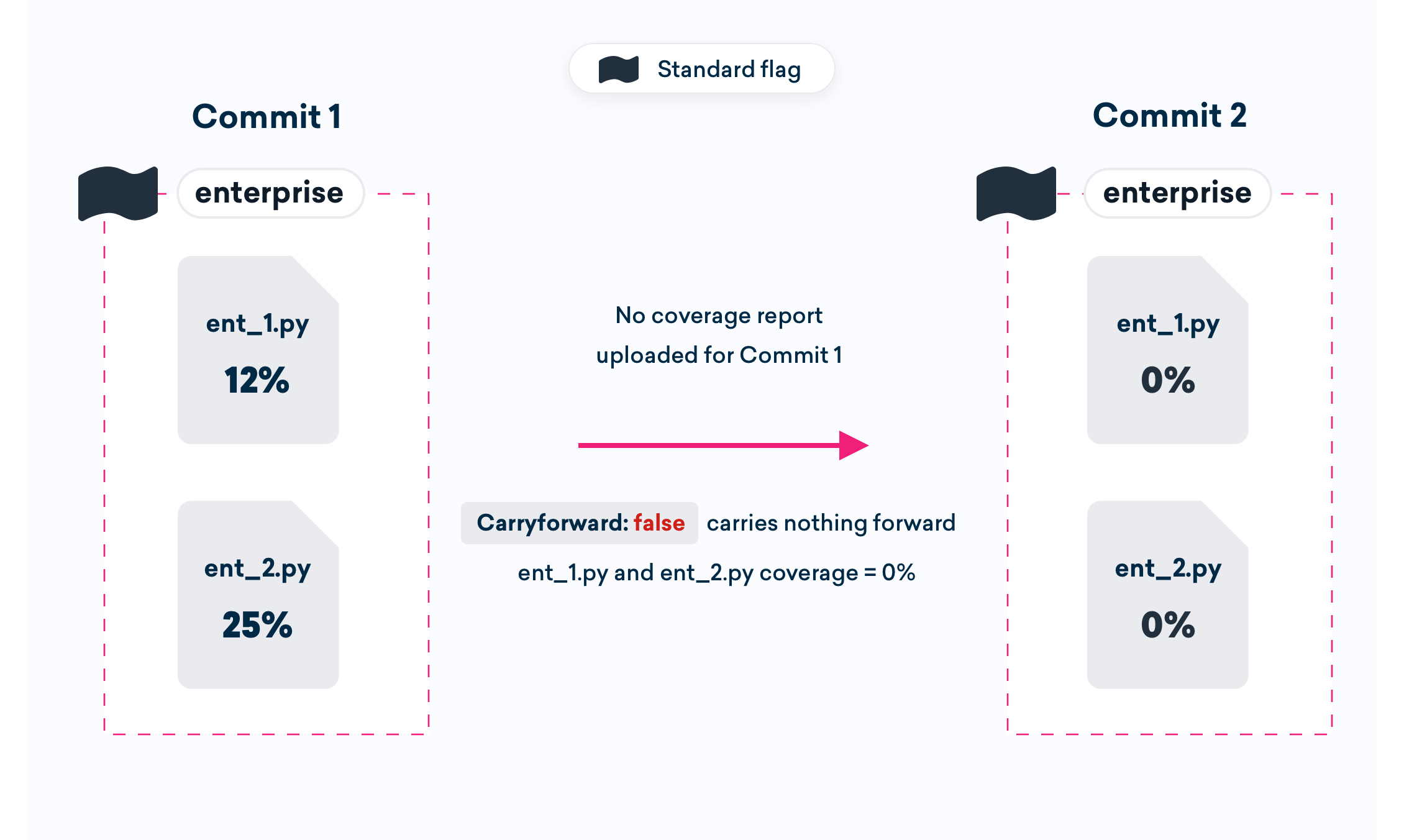 An example of a commit with no coverage report, and no carryforward flags.