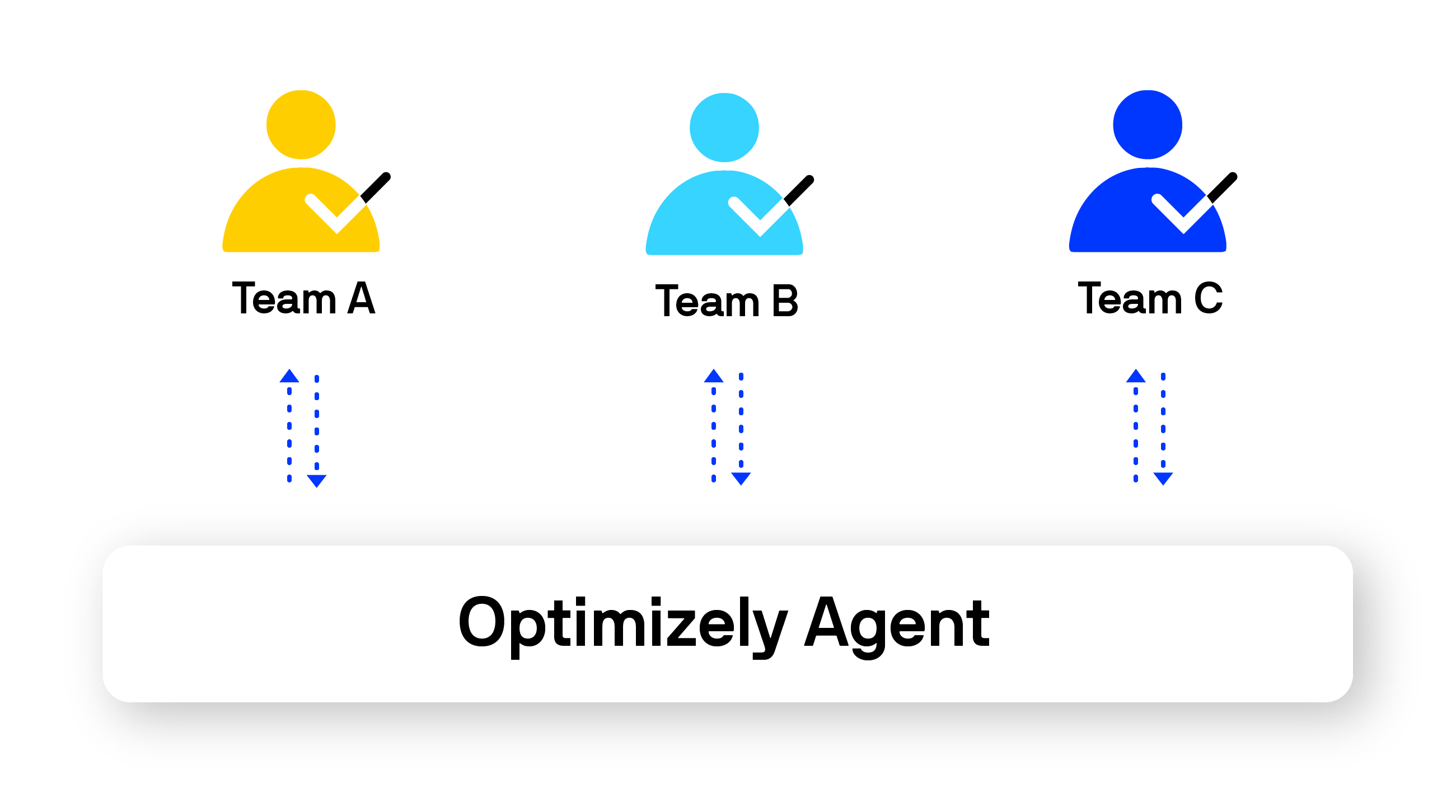 A diagram showing the central and standardized access to the Optimizely Agent service across an arbitrary number of teams. (Click to Enlarge)