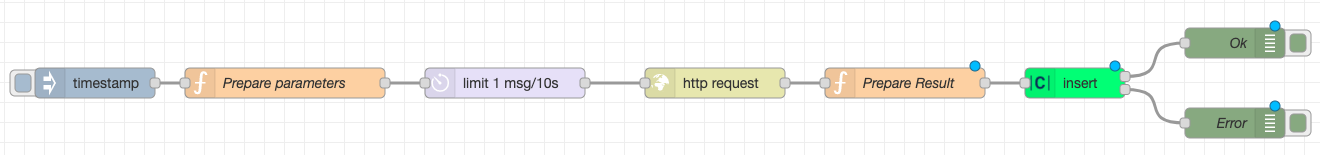 Final flow with the Prepare Result node connected to the Clarify insert node