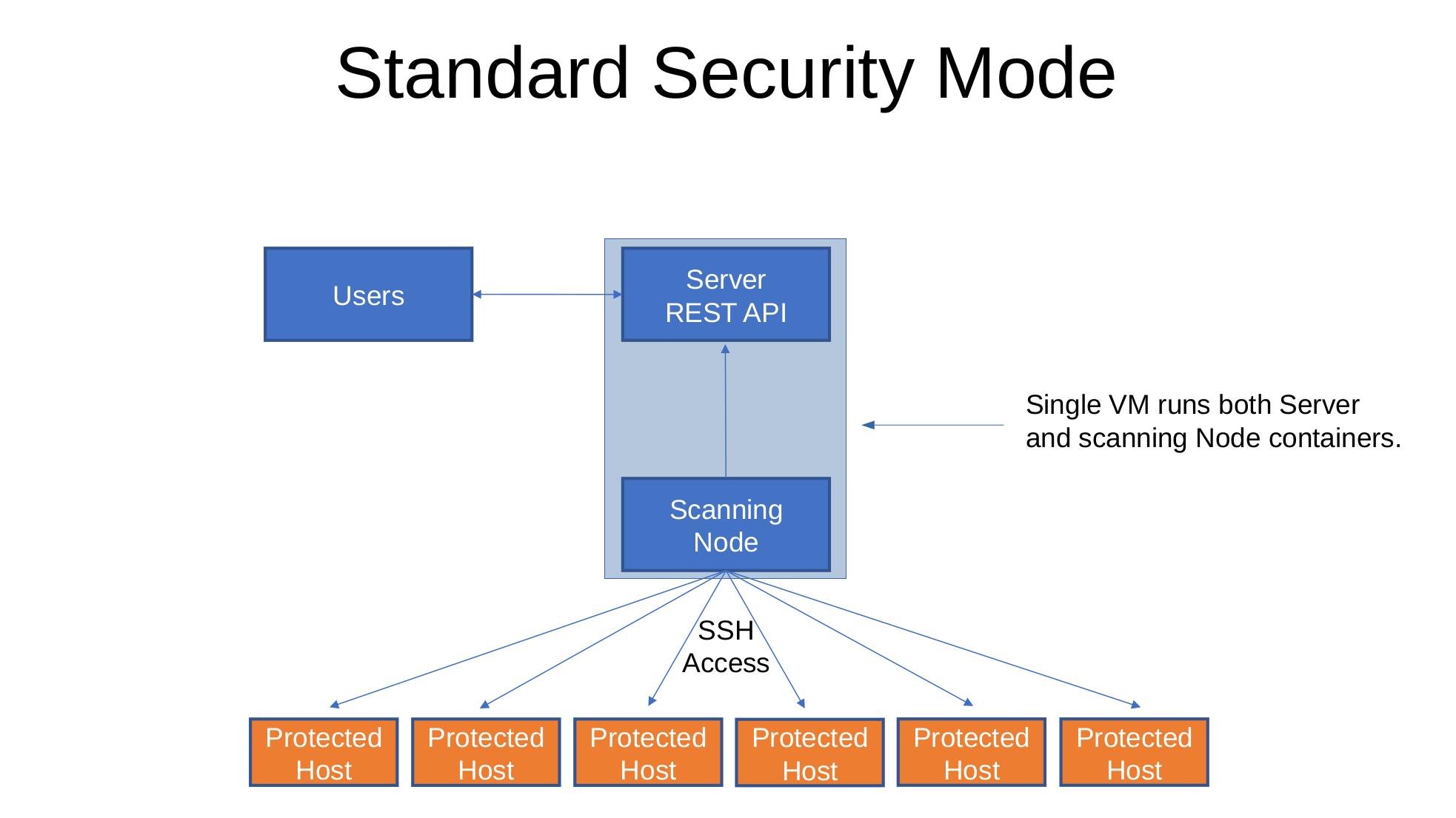 Standard Security Mode