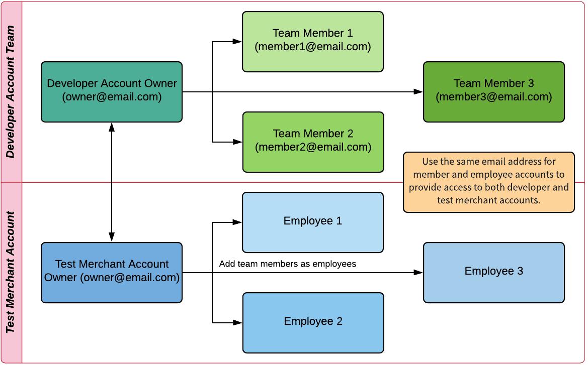 Developer owner and team member accounts