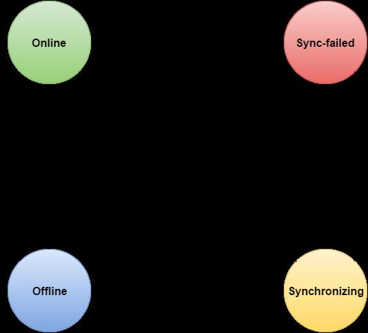 Online-offline diagram.