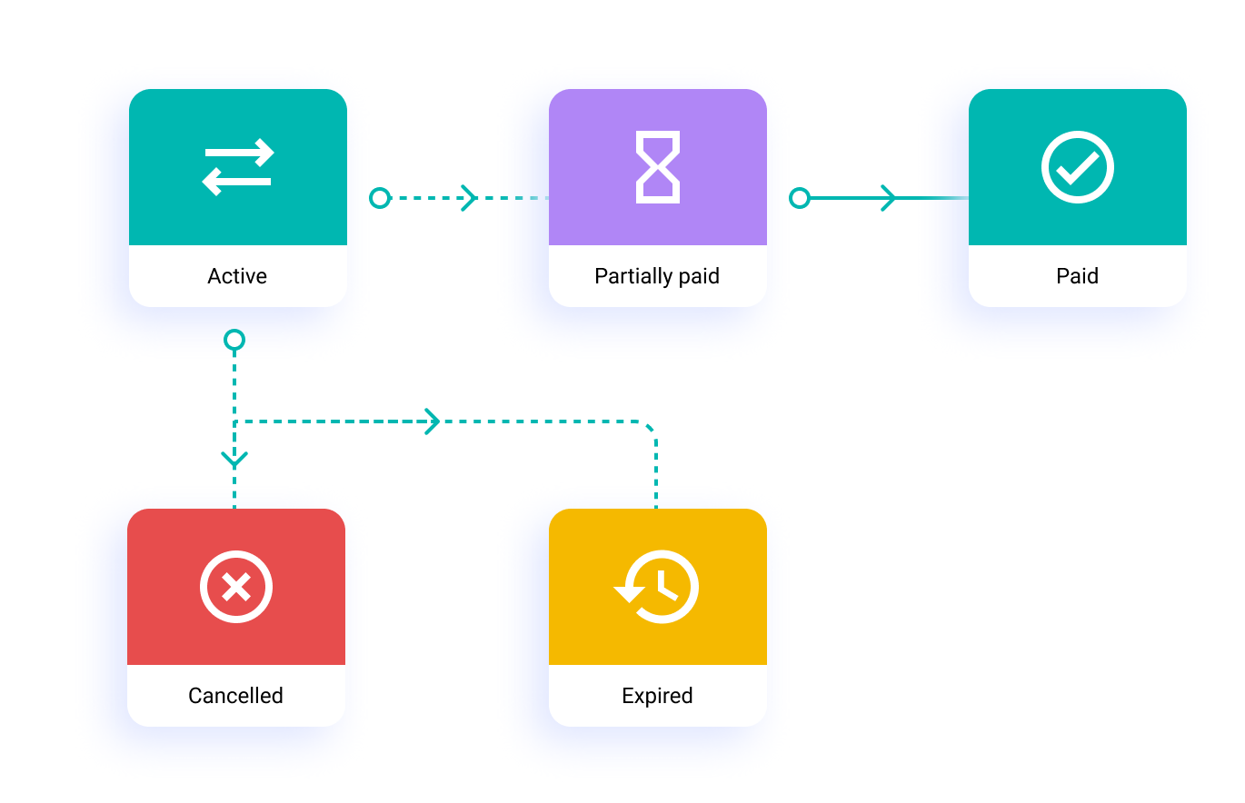Payment Links Lifecycle
